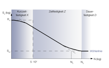 S-N curve divided into low cycle fatigue, finite life fatigue and high cycle fatigue