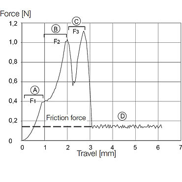 ISO 11040-4 Annex F: Force travel graph of a good cannula during injection needle puncture test