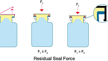 Residual seal force (RSF)