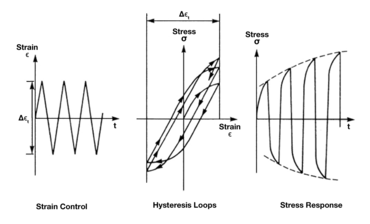 Low cycle fatigue test: Some materials harden after the first cycles (cyclic hardening)