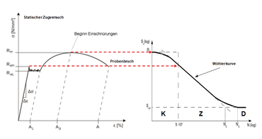 Statische sterkte in de S-N curve (low cycle fatigue)