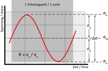 Characteristic values of a cycle