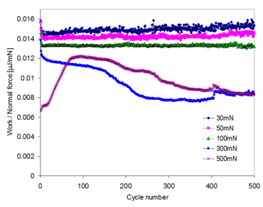 Normalized work per cycle for indenter 1 and specimen 1